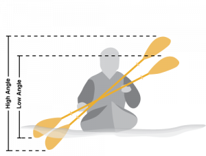 High-angle or low-angle kayak paddle